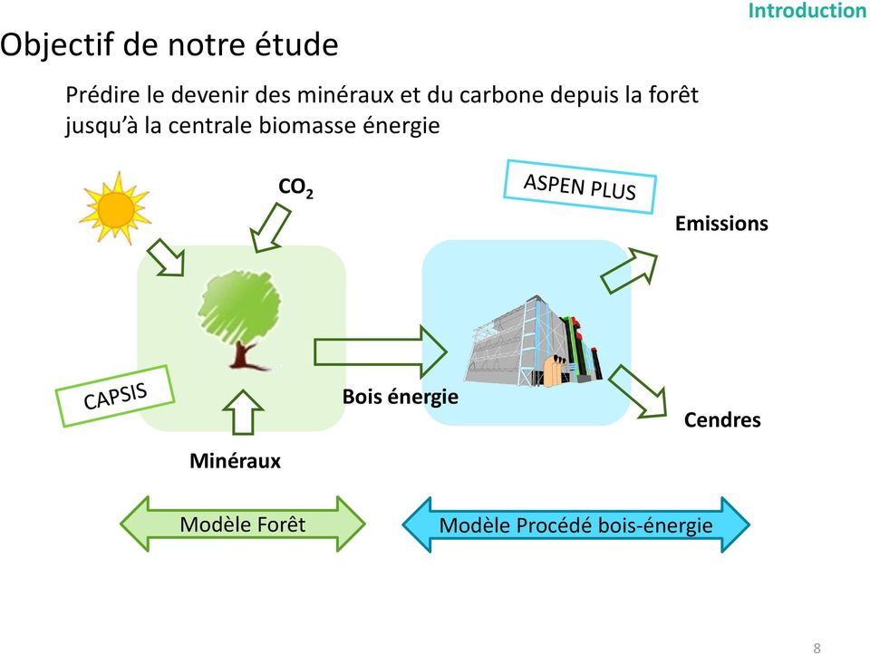 centrale biomasse énergie Introduction CO 2 Emissions