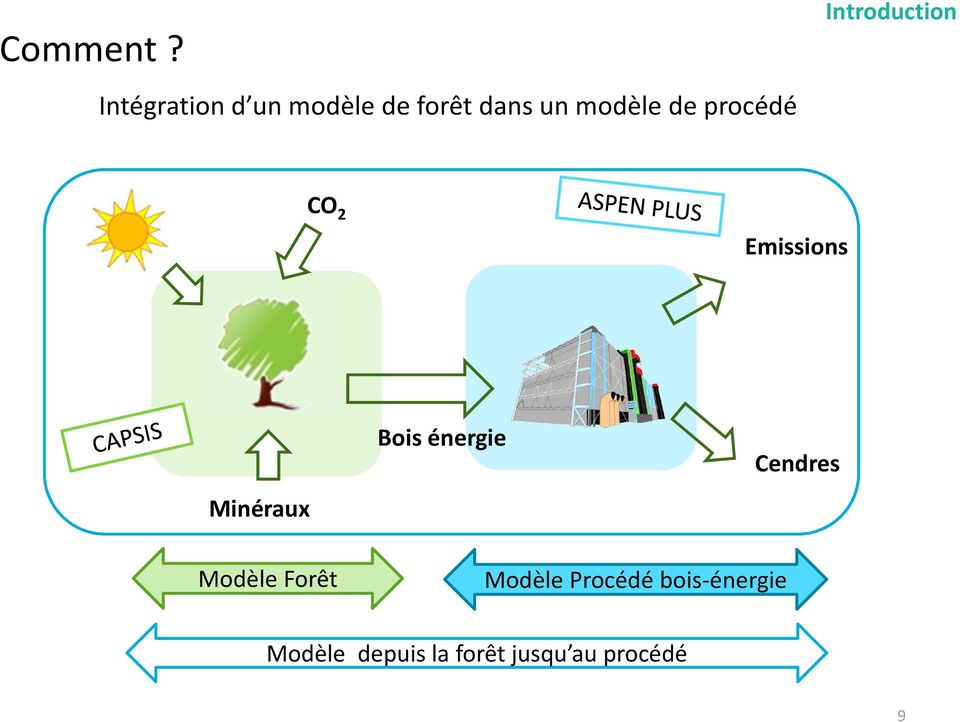 de procédé Introduction CO 2 Emissions Minéraux