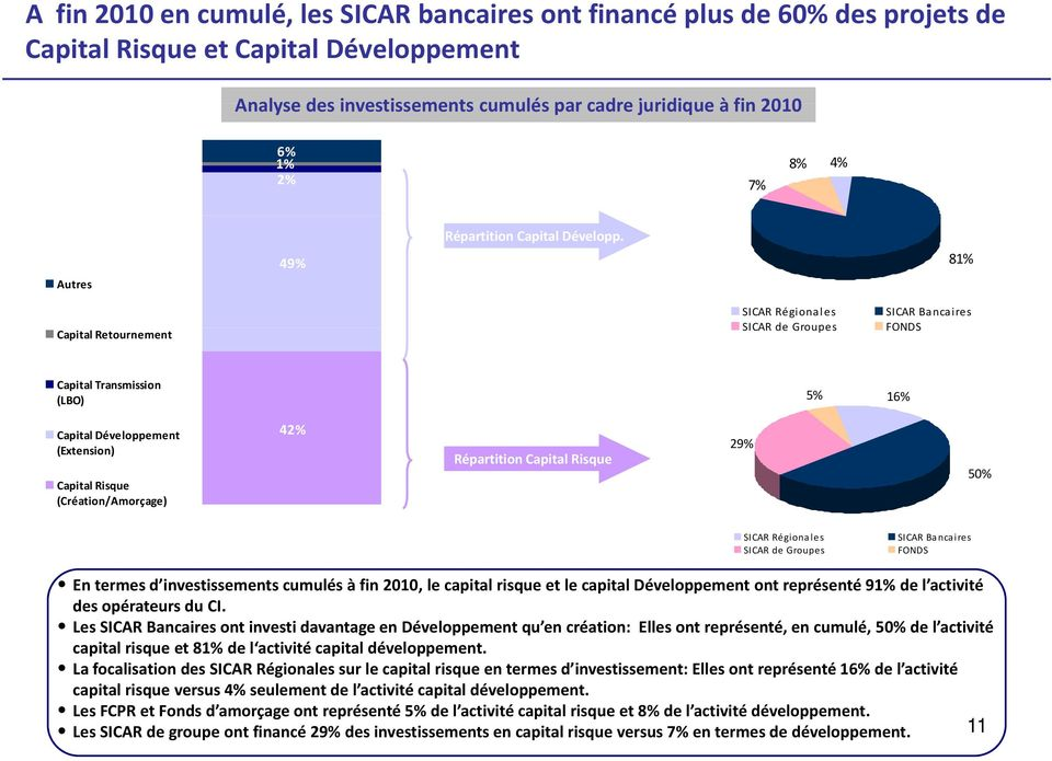 49% 81% Autres Capital Retournement SICAR Régionales SICAR de Groupes SICAR Bancaires FONDS Capital Transmission (LBO) 5% 16% Capital Développement (Extension) Capital Risque (Création/Amorçage) 42%