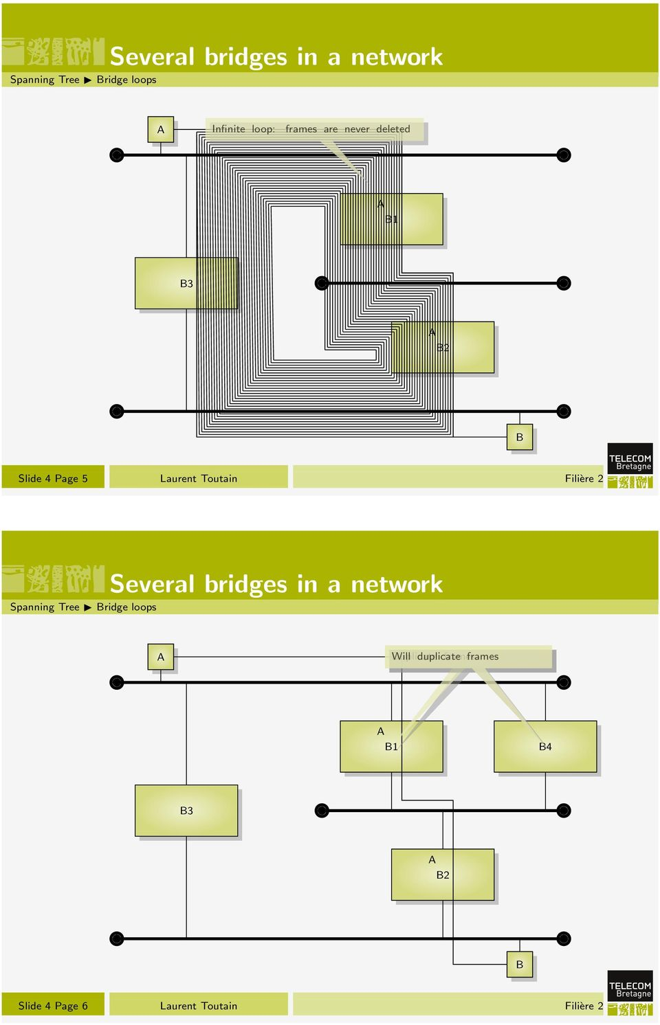 Filière 2 Several bridges in a network Spanning Tree Bridge loops A Duplicate
