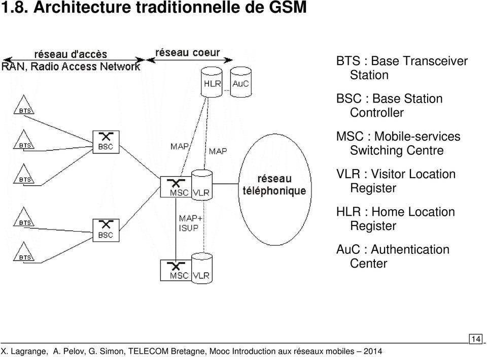 Mobile-services Switching Centre VLR : Visitor Location