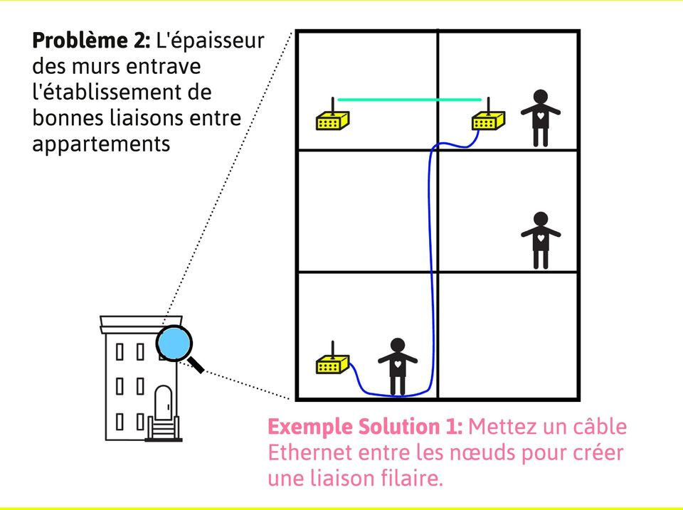 appartements Exemple Solution 1: Mettez un