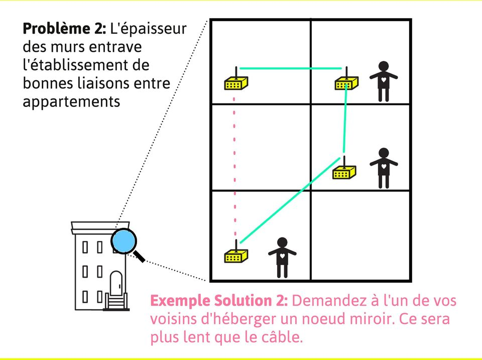 appartements Exemple Solution 2: Demandez à l'un de