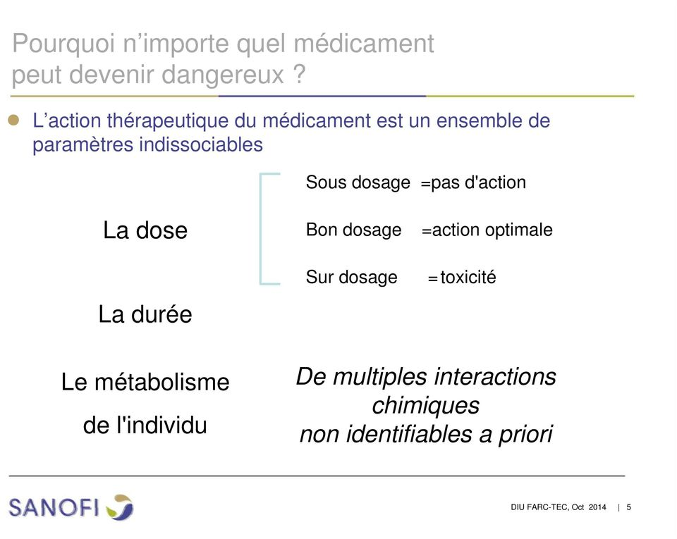 dosage =pas d'action La dose Bon dosage =action optimale La durée Sur dosage =toxicité