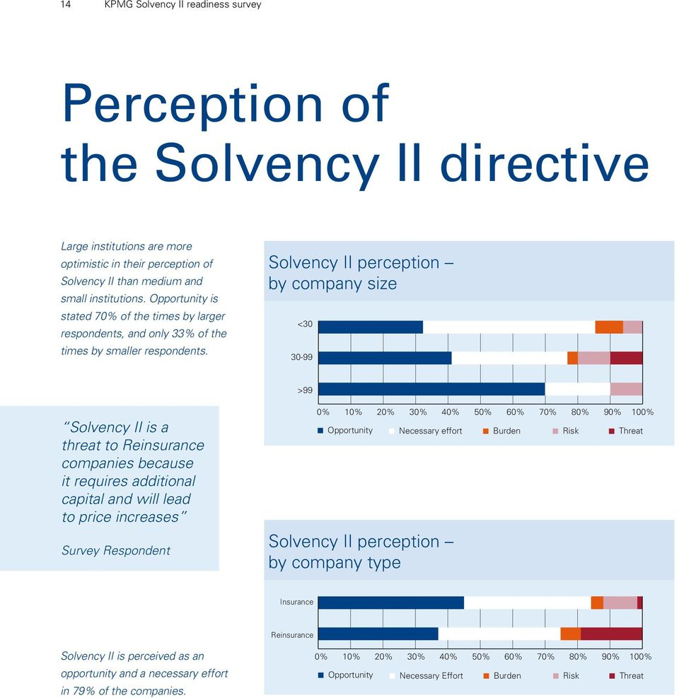 Solvency II perception by company size <30 30-99 >99 Solvency II is a threat to Reinsurance companies because it requires additional capital and will lead to price increases Survey Respondent 0% 10%
