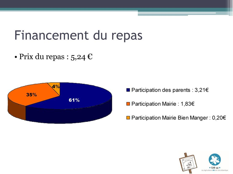 parents : 3,21 Participation Mairie :