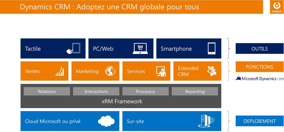Extended CRM FONCTIONS Relations Interactions Processus