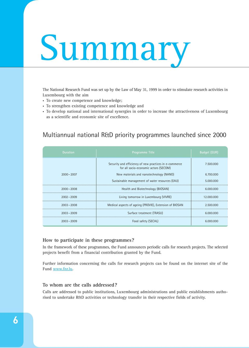 Multiannual national R&D priority programmes launched since 2000 Duration Programme Title Budget (EUR) Security and efficiency of new practices in e-commerce 7.500.