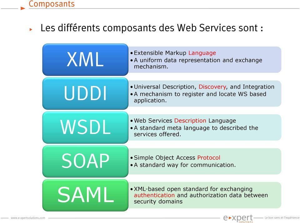 WSDL Web Services Description Language A standard meta language to described the services offered.