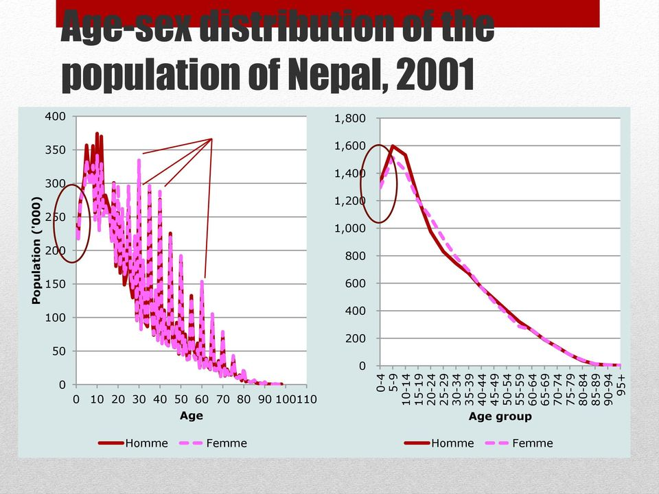 of Nepal, 2001 400 350 300 250 census 1,800 1,600 1,400 1,200 1,000 200 150 100 50 0 0