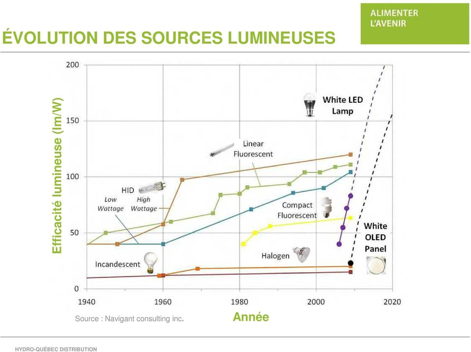 lumineuse (lm/w) Source