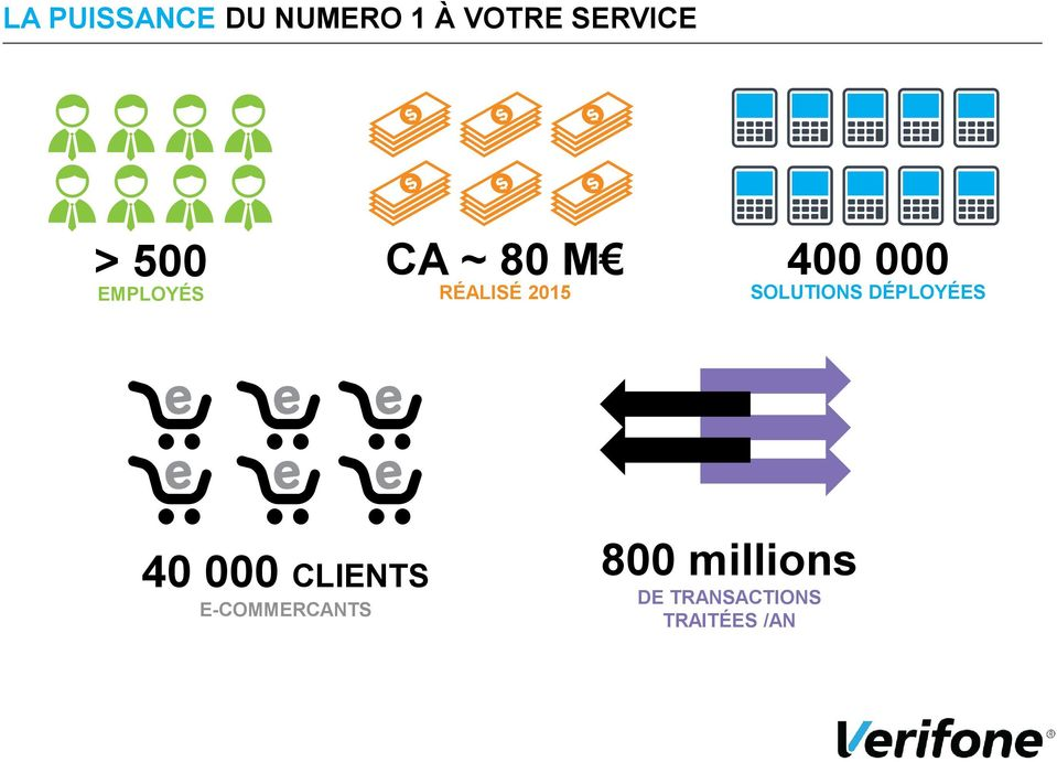 SOLUTIONS DÉPLOYÉES 40 000 CLIENTS E-COMMERCANTS