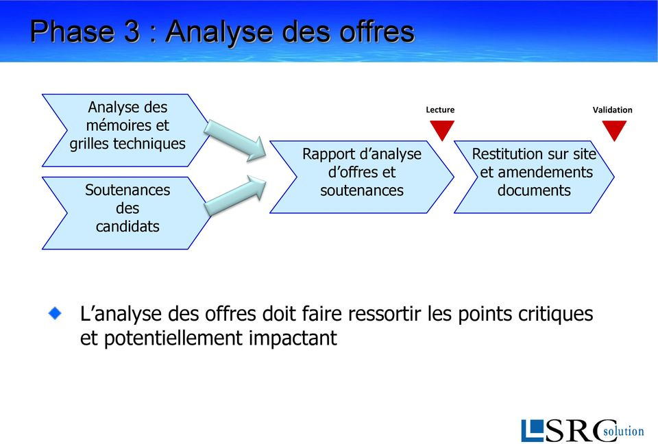 Lecture Restitution sur site et amendements documents Validation L