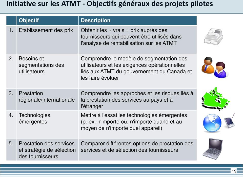 Prestation régionale/internationale 4. Technologies émergentes 5.