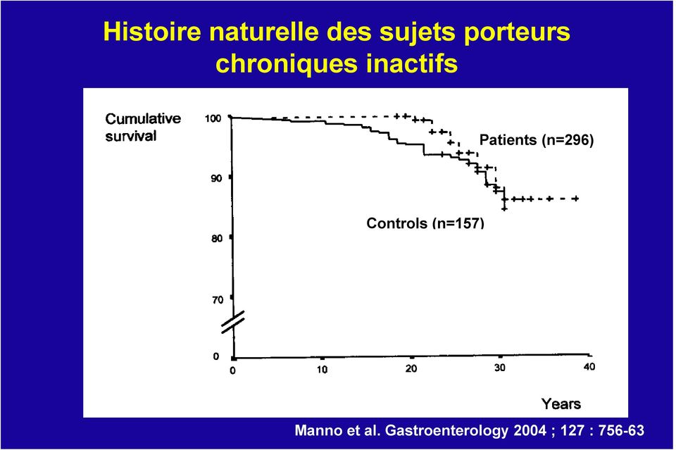 Patients (n=296) Controls (n=157)