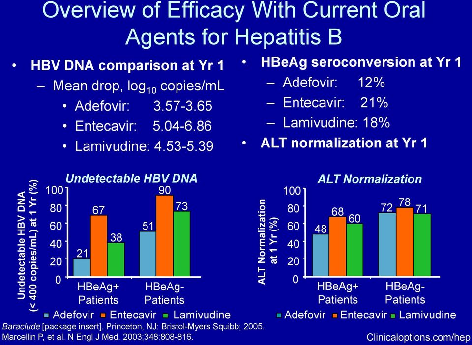 39 HBeAg seroconversion at Yr 1 Adefovir: 12% Entecavir: 21% Lamivudine: 18% ALT normalization at Yr 1 Undetectable HBV DNA 100 90 80 60 40 20 21 67 38 ALT Normalization 100 80 68 72 78
