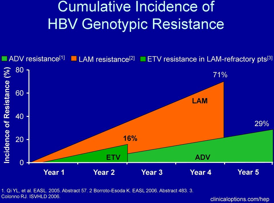 16% ETV ADV Year 1 Year 2 Year 3 Year 4 Year 5 1. Qi YL, et al. EASL. 2005. Abstract 57.