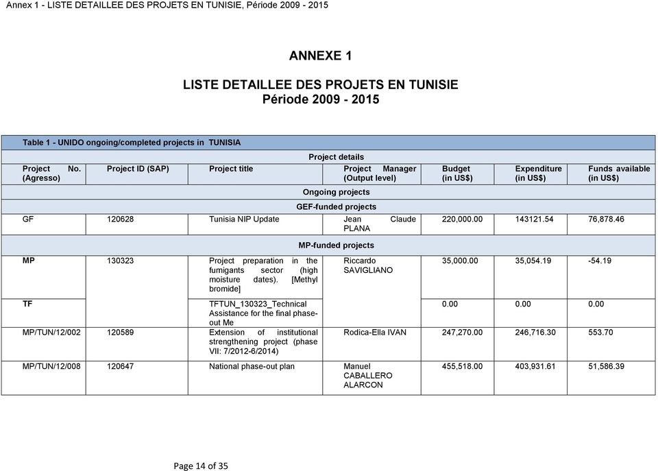 Project details Project ID (SAP) Project title Project Manager (Output level) Ongoing projects GEF-funded projects GF 120628 Tunisia NIP Update Jean Claude PLANA Budget (in US$) Expenditure (in US$)