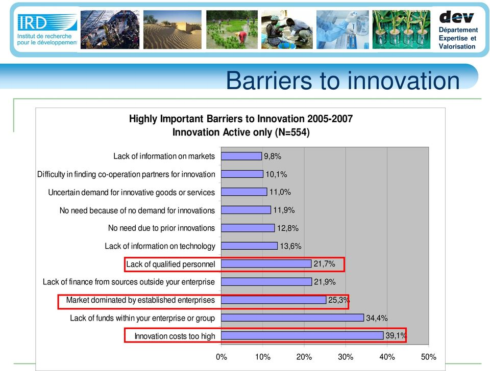 innovations Lack of information on technology 9,8% 10,1% 11,0% 11,9% 12,8% 13,6% Lack of qualified personnel Lack of finance from sources outside your