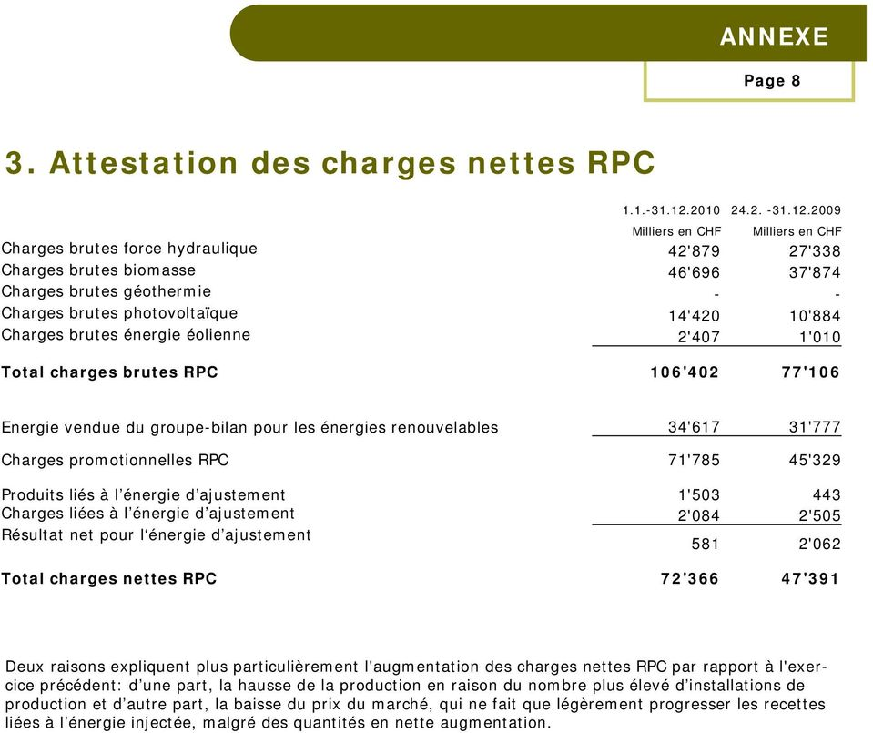 2009 Charges brutes force hydraulique 42'879 27'338 Charges brutes biomasse 46'696 37'874 Charges brutes géothermie - - Charges brutes photovoltaïque 14'420 10'884 Charges brutes énergie éolienne