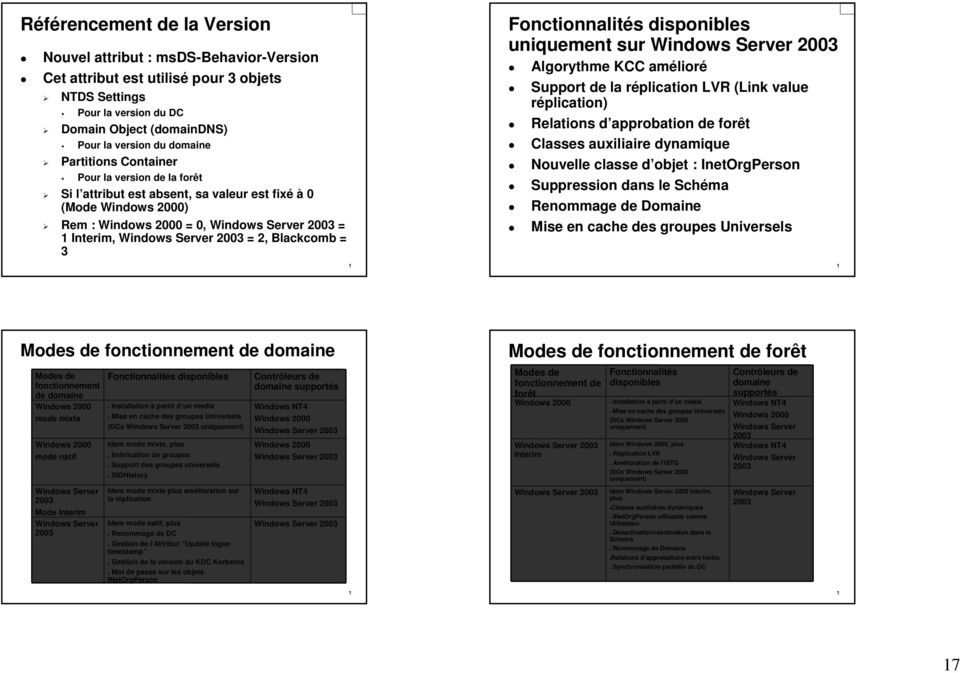 Blackcomb = 3 Fonctionnalités disponibles uniquement sur Windows Server 2003 Algorythme KCC amélioré Support de la réplication LVR (Link value réplication) Relations d approbation de forêt Classes