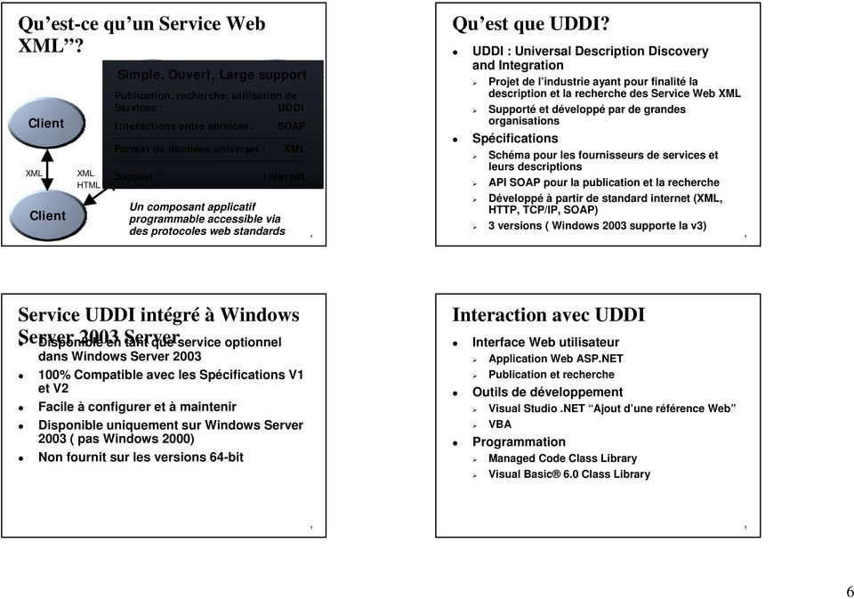 XMLuniversel : B2C Website Support : Credit Info Internet Un composant applicatif programmable accessible via des protocoles web standards SOAP XML Qu est que UDDI?