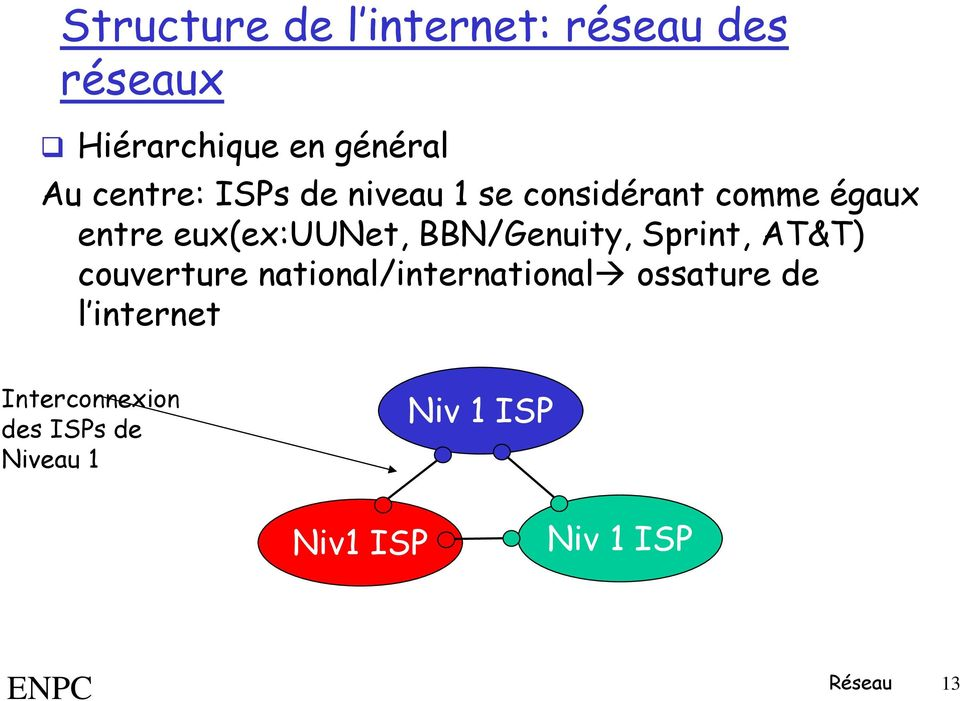 BBN/Genuity, Sprint, AT&T) couverture national/international