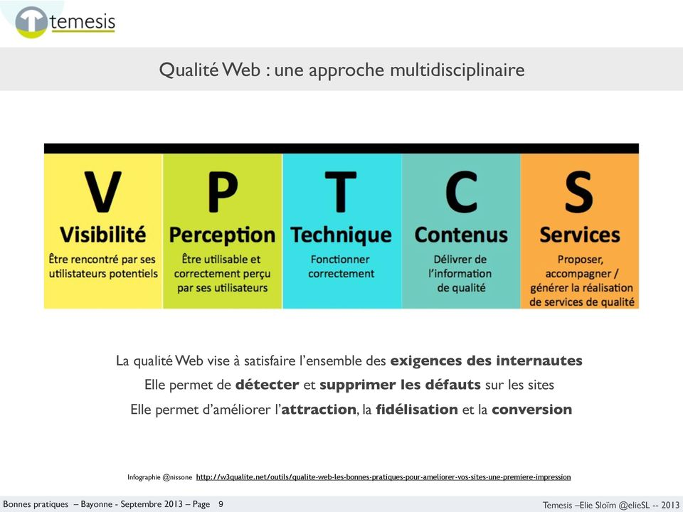 attraction, la fidélisation et la conversion Infographie @nissone http://w3qualite.