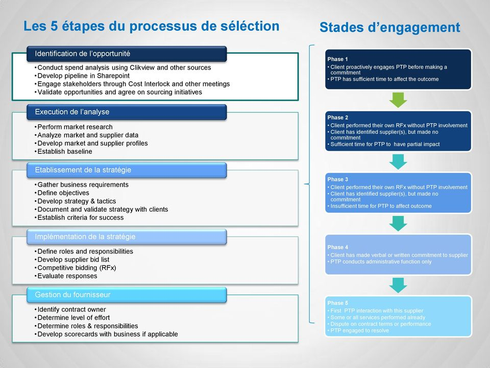supplier profiles Establish baseline Etablissement de la stratégie Gather business requirements Define objectives Develop strategy & tactics Document and validate strategy with clients Establish