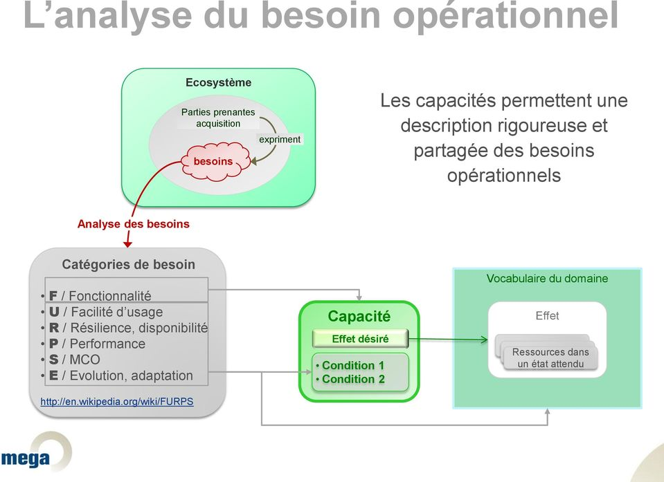 U / Facilité d usage R / Résilience, disponibilité P / Performance S / MCO E / Evolution, adaptation http://en.wikipedia.