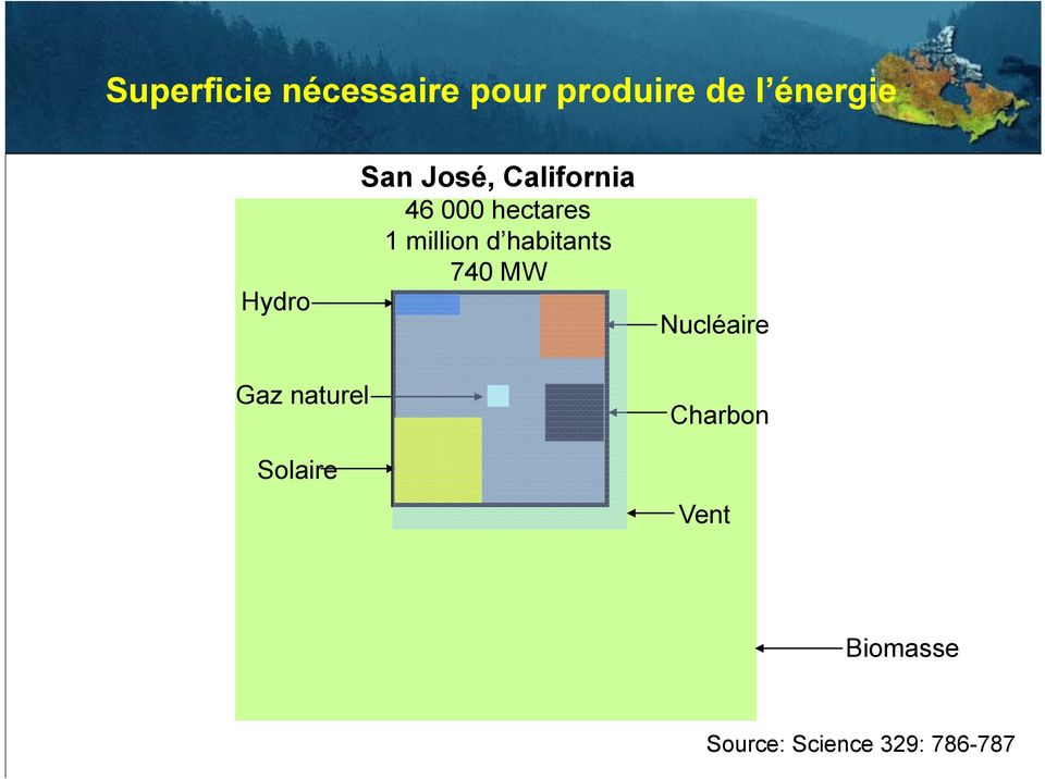 million d habitants 740 MW Nucléaire Gaz naturel