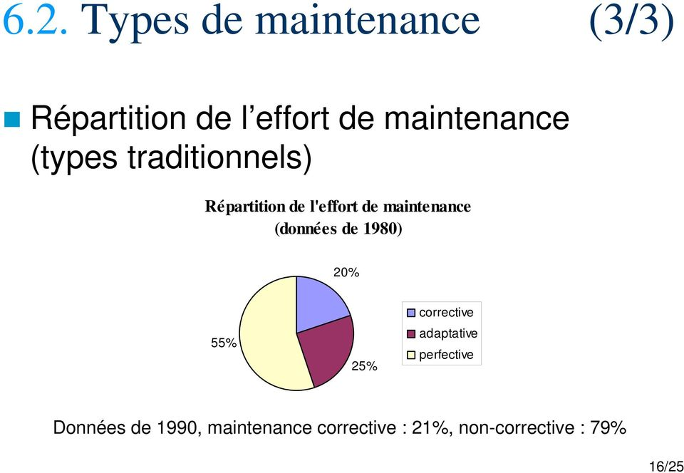 maintenance (données de 1980) 20% 55% 25% corrective adaptative