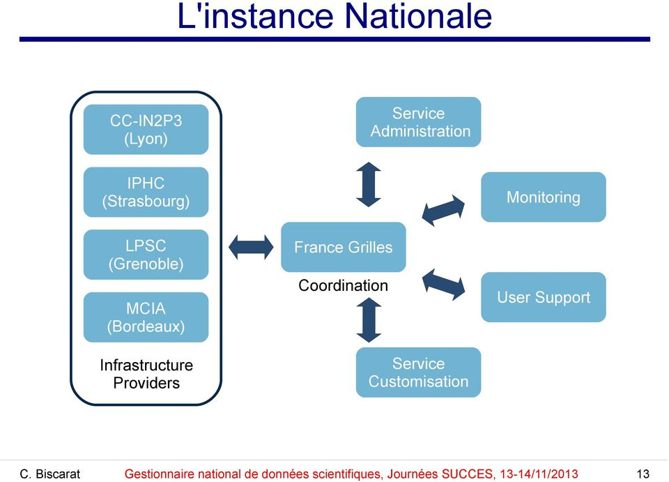Monitoring France Grilles Coordination MCIA