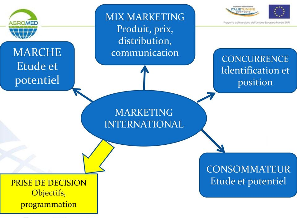 et position MARKETING INTERNATIONAL PRISE DE DECISION