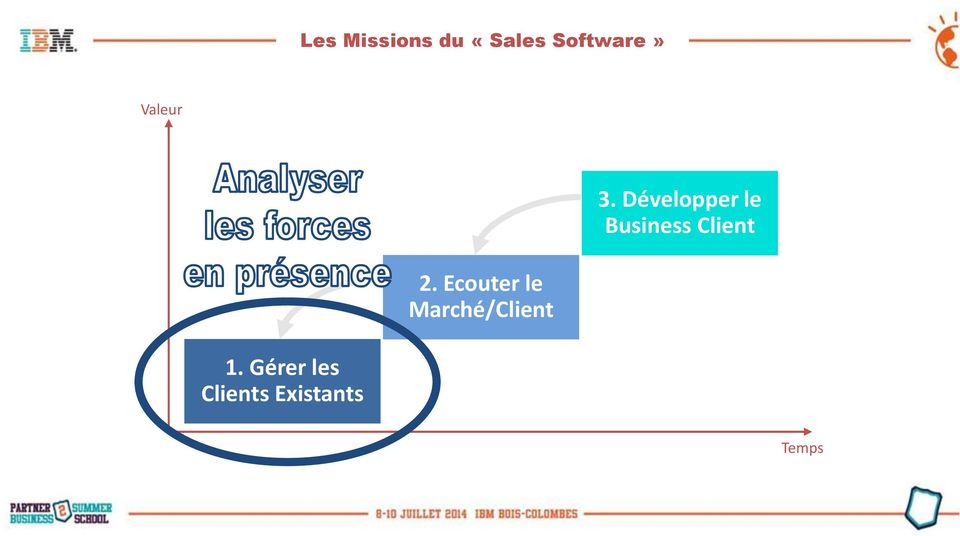 Développer le Business Client 2.