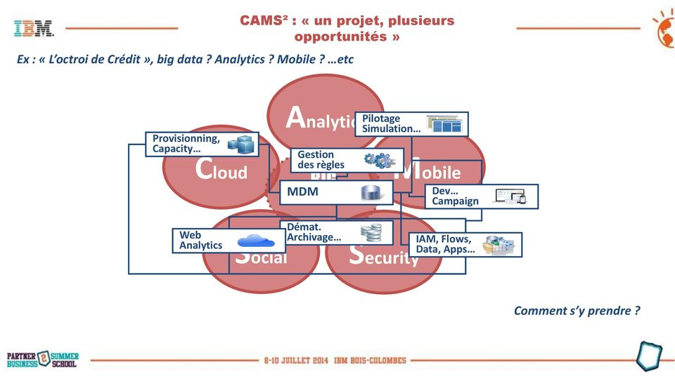 etc Provisionning, Capacity Cloud Gestion des règles MDM BIG DATA