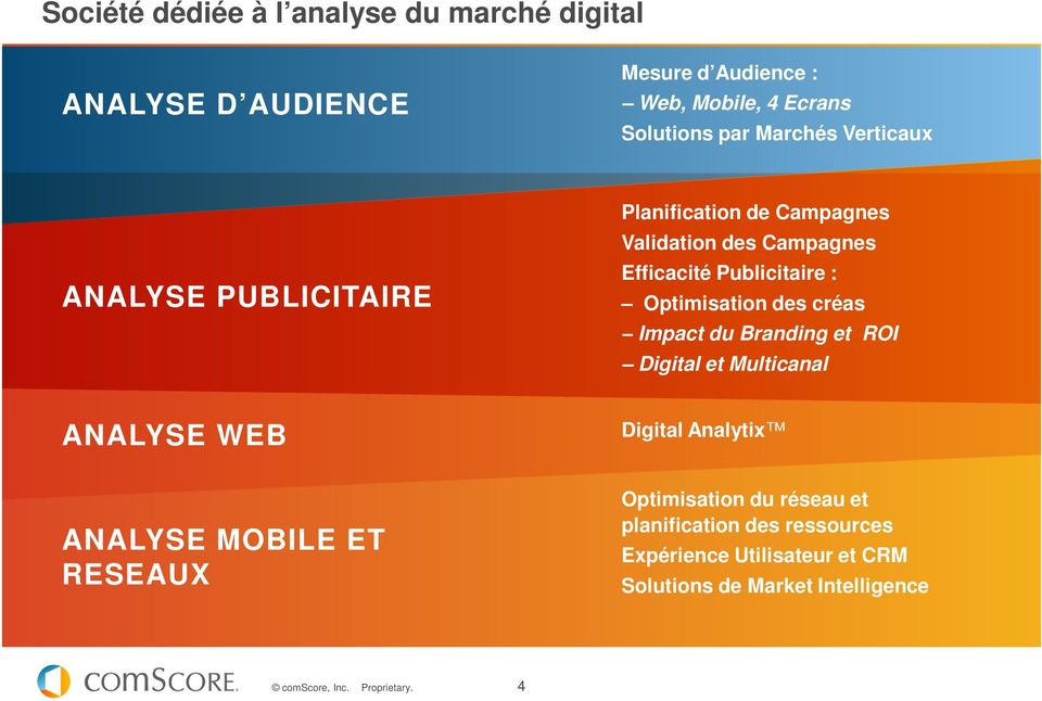 Optimisation des créas Impact du Branding et ROI Digital et Multicanal ANALYSE WEB Digital Analytix ANALYSE MOBILE ET