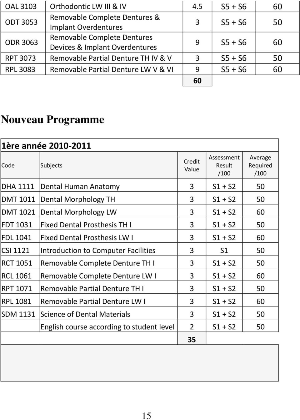 Denture TH IV & V 3 S5 + S6 50 RPL 3083 Removable Partial Denture LW V & VI 9 S5 + S6 60 60 Nouveau Programme 1ère année 2010 2011 Code Subjects Credit Value Assessment Result /100 Average Required