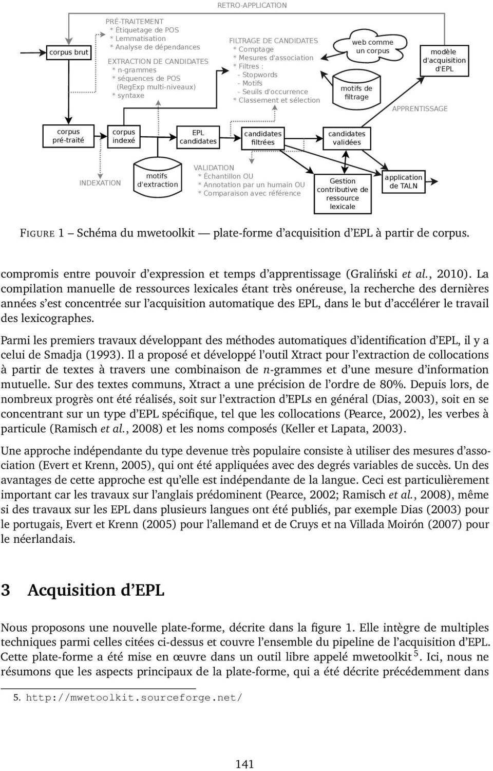 d'epl APPRENTISSAGE corpus pré-traité corpus indexé EPL candidates candidates filtrées candidates validées INDEXATION motifs d'extraction VALIDATION * Échantillon OU * Annotation par un humain OU *