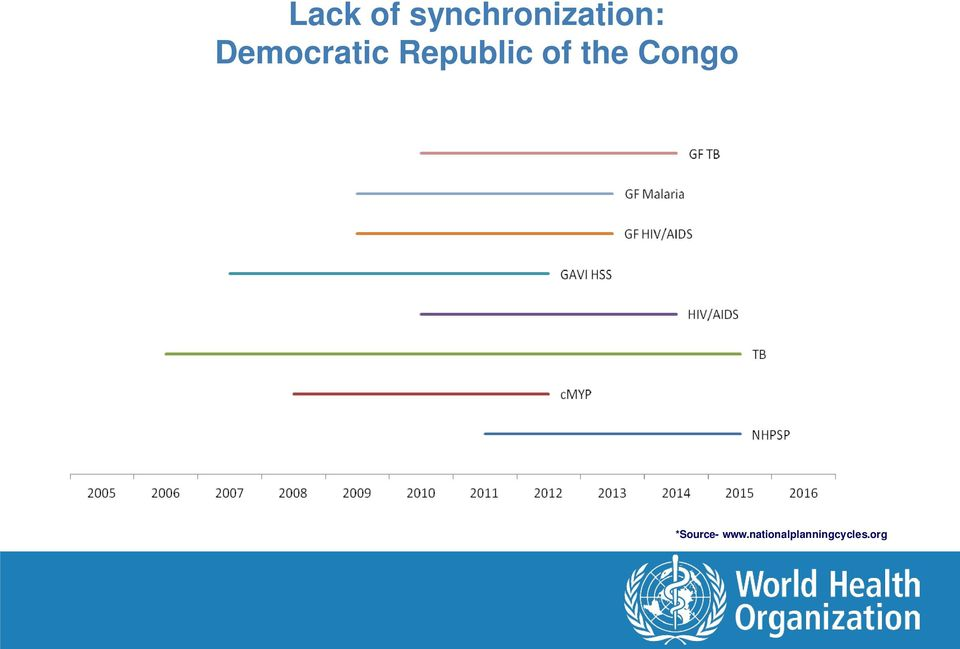 the Congo *Source- www.