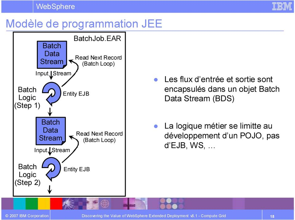 un objet Batch Data Stream (BDS) Batch Data Stream Input Stream Read Next Record (Batch Loop)
