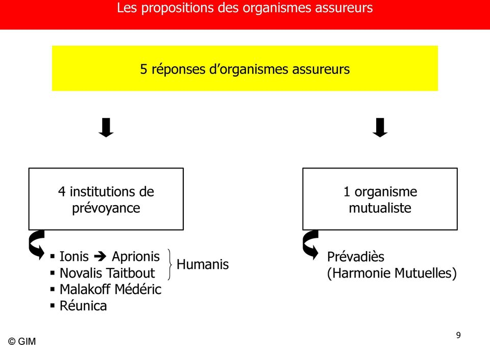organisme mutualiste Ionis Aprionis Novalis Taitbout