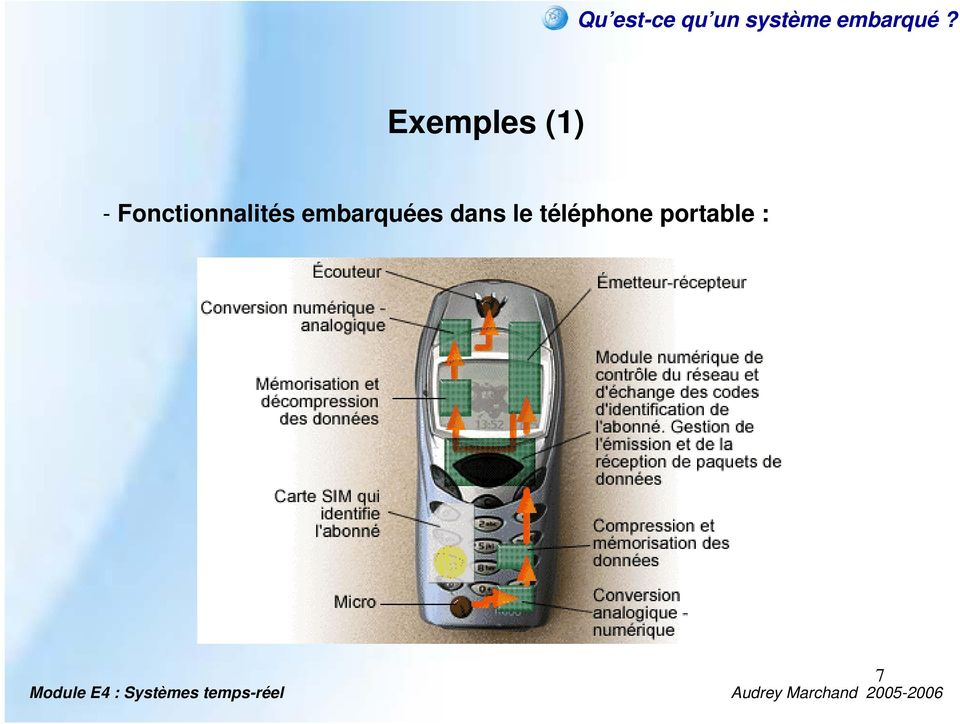 Exemples (1) -