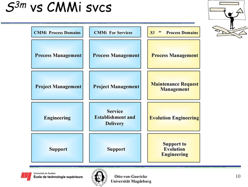 Management Project Management Maintenance Request Management Eng ineering Service