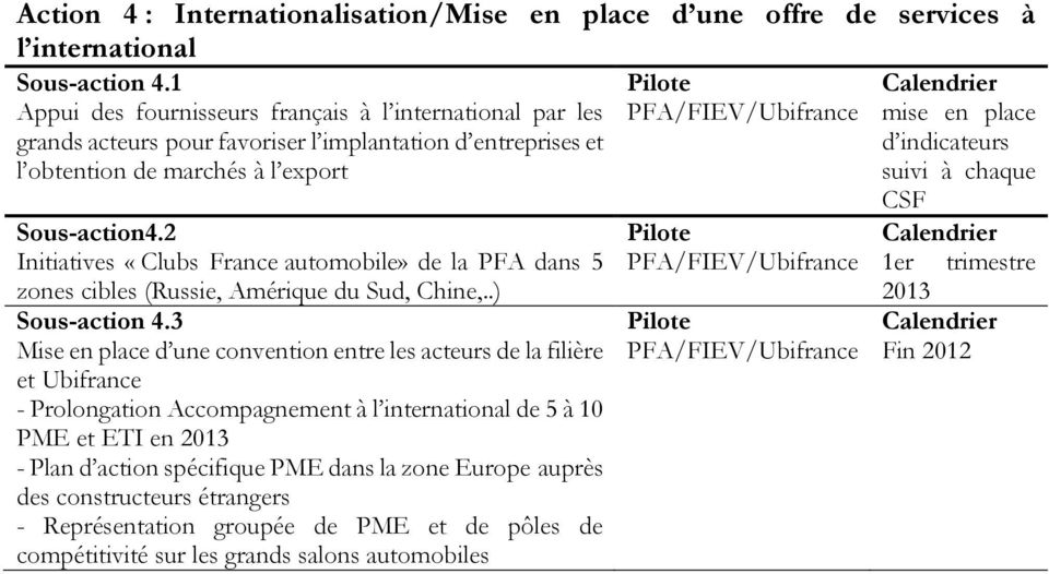 2 Initiatives «Clubs France automobile» de la PFA dans 5 zones cibles (Russie, Amérique du Sud, Chine,..) Sous-action 4.