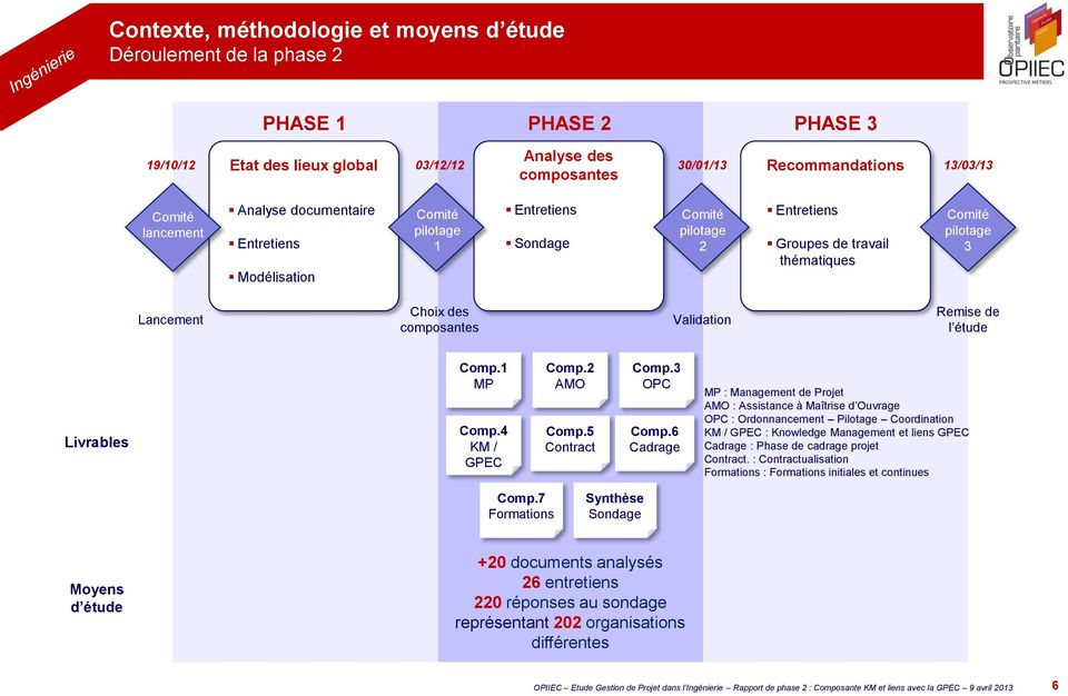 composantes Validation Remise de l étude Livrables Comp.1 MP Comp.4 KM / GPEC Comp.2 AMO Comp.5 Contract Comp.3 OPC Comp.