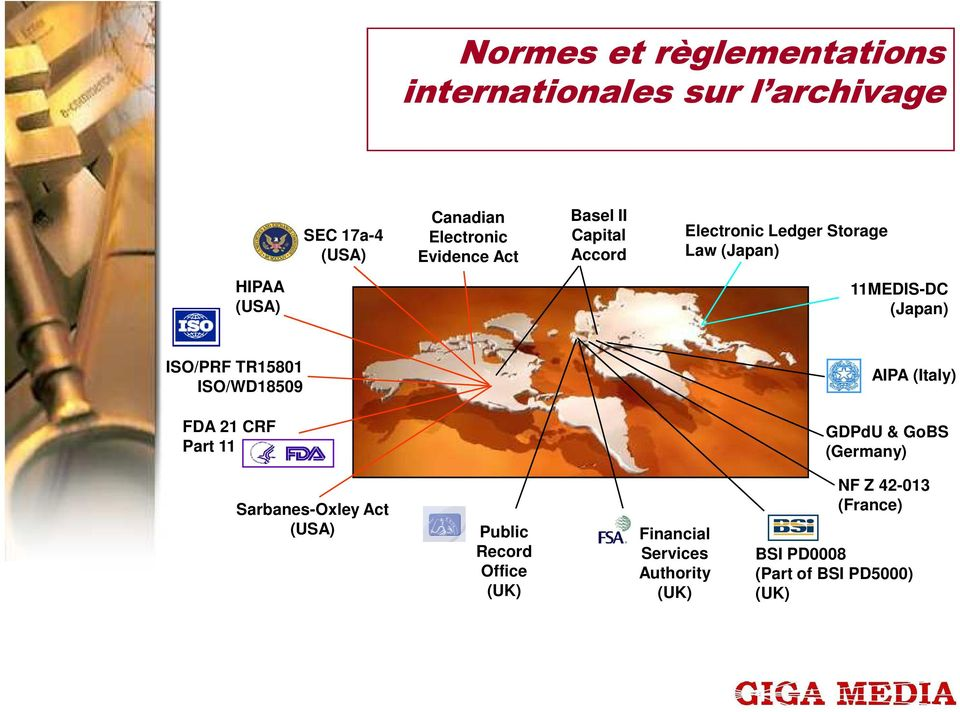 TR15801 ISO/WD18509 AIPA (Italy) FDA 21 CRF Part 11 GDPdU & GoBS (Germany) Sarbanes-Oxley Act (USA) Public