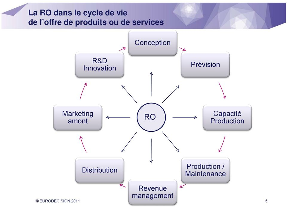 Marketing amont RO Capacité Production Distribution