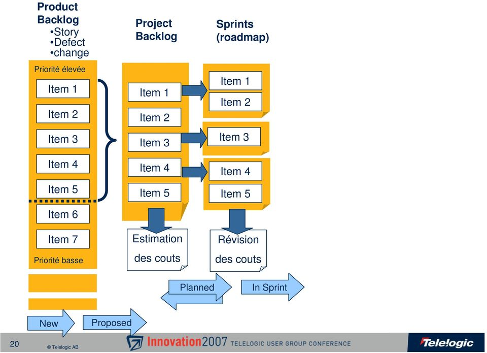 Item 3 Item 4 Item 5 Estimation des couts Sprints (roadmap)