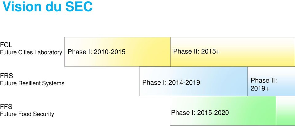 Resilient Systems Phase I: 2014-2019 Phase II: